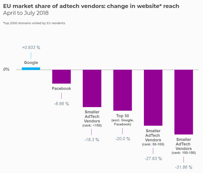 EU Marketshare of Adtech changes
